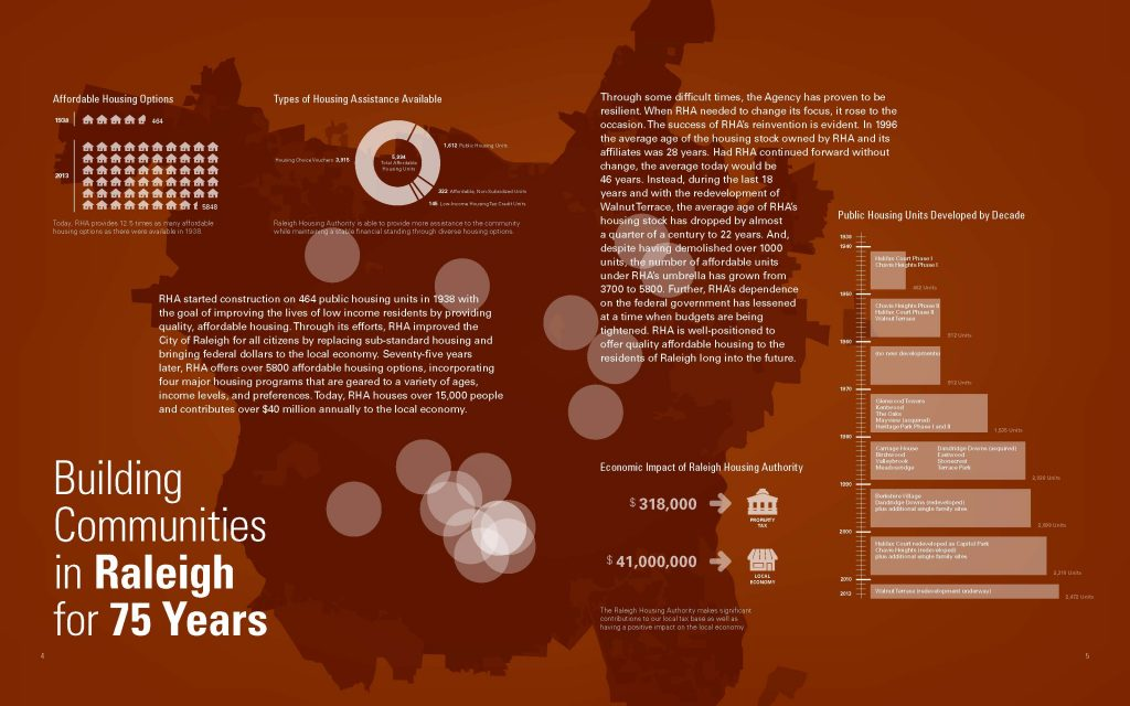 RHA - 75 years - graphic for statistics