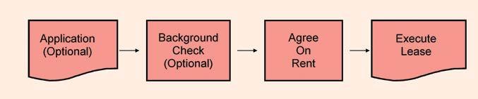 RHA-process1